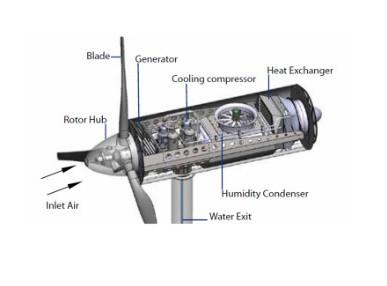 how do wind turbines work diagram