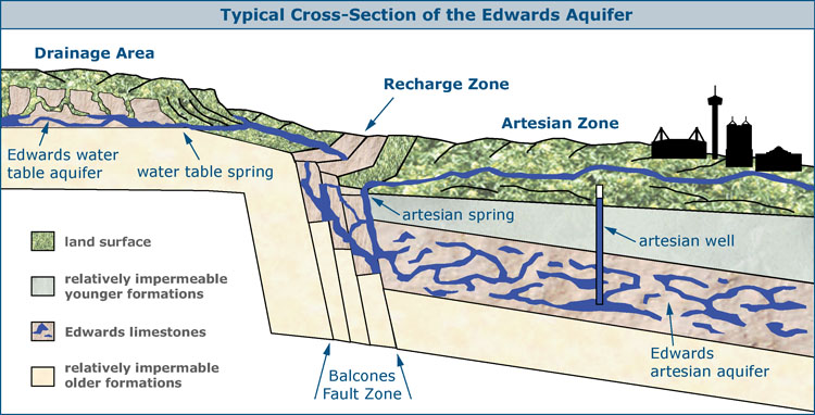 Pure Water Gazette 187 Should We Have An Endangered Aquifer