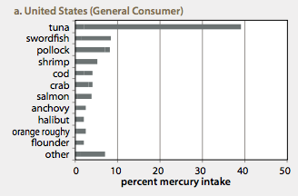 Pure water gazette mercury pollution near the ocean s for Mercury poisoning from fish symptoms